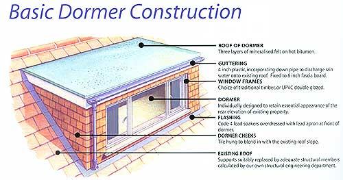 Bedroom Loft Conversions | Charles Grosvenor